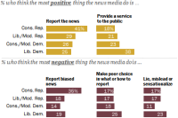 Striking party differences in what each sees as best and worst traits of the news media