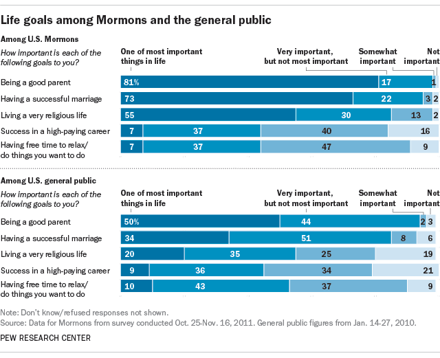 mormon beliefs on dating and marriage