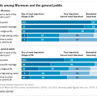 LIfe goals among Mormons and the general public