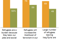 Hungarians, more than other Europeans, feel threatened, burdened by refugees