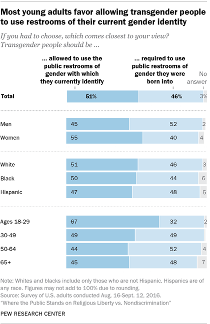 Most young adults favor allowing transgender people to use restrooms of their current gender identity