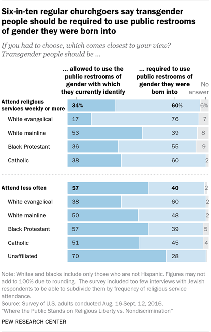 Six-in-ten regular churchgoers say transgender people should be required to use public restrooms of gender they were born into