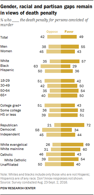 Gender, racial and partisan gaps remain in views of death penalty