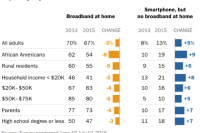 13% of Americans are smartphone-only internet users