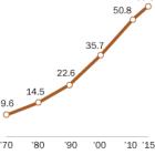 U.S. Hispanic population