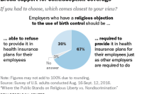 Broad support for contraception coverage