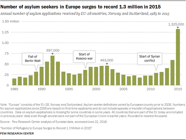 Number of asylum seekers in Europe surges to record 1.3 million in 2015