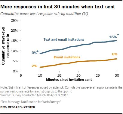 Text Message Notification For Web Surveys Pew Research Center Methods