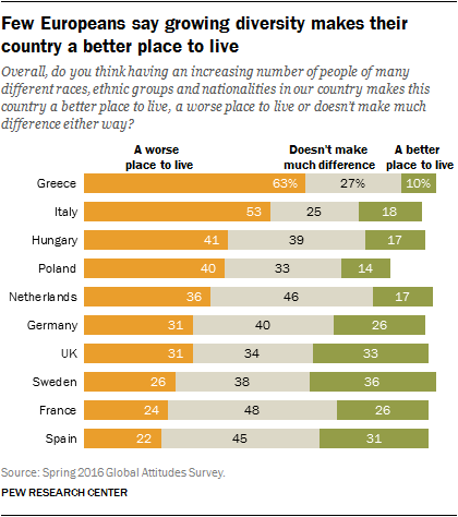 Few Europeans say growing diversity makes their country a better place to live