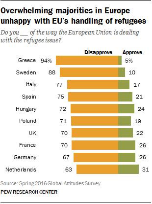 Overwhelming majorities in Europe unhappy with EU's handling of refugees