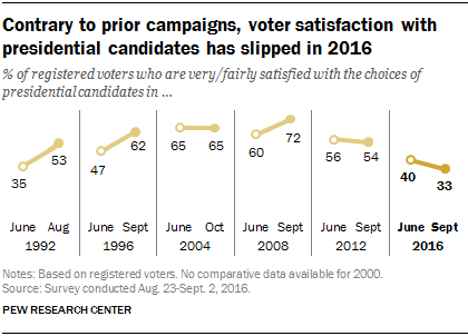Contrary to prior campaigns, voter satisfaction with presidential candidates has slipped in 2016