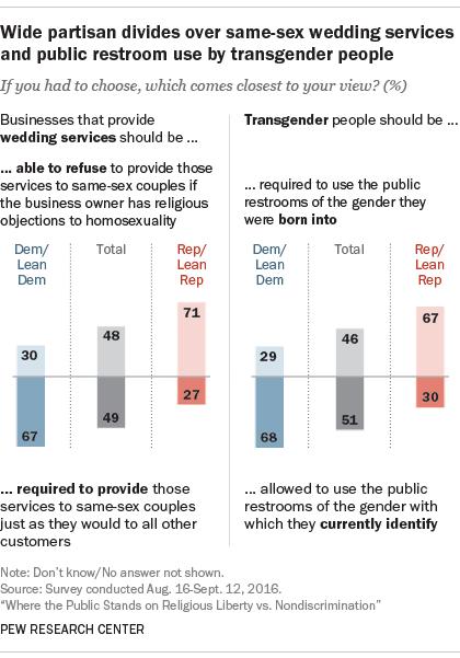 Homosexuality debates