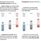 Wide partisan divides over same-sex wedding services and public restroom use by transgender people