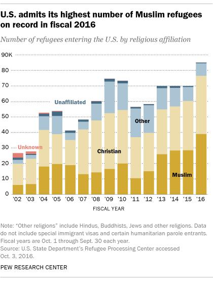 Muslim Map Of America 900.U S Admits Record Number Of Muslim Refugees In 2016 Pew Research
