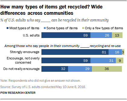 How many types of items get recycled? Wide differences across communities