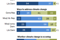 Conservative Republicans more doubtful of climate scientists' understanding