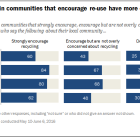 Americans living in communities that encourage re-use have more options for recycling