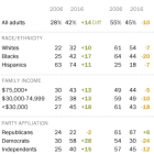 Views about the impact of immigrants on U.S. workers have grown more positive, except among Republicans