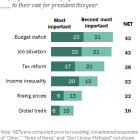 Jobs, deficit top voter concerns for 2016