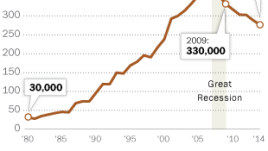 Births to U.S. unauthorized immigrants decline since the Great Recession