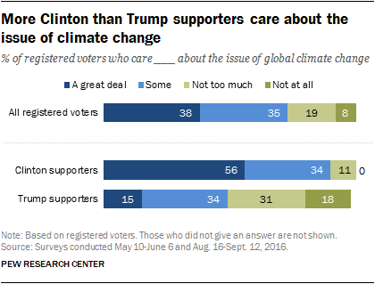 More Clinton than Trump supporters care about the issue of climate change