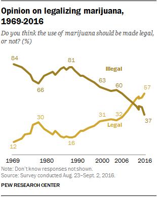 should marijuana be made legal for medical purposes