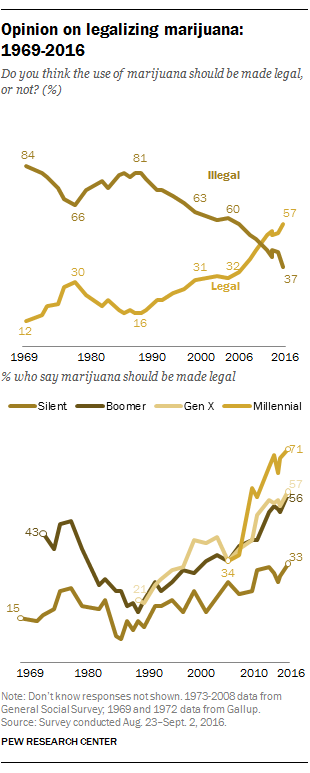 Support increases for marijuana legalization | Pew Research Center