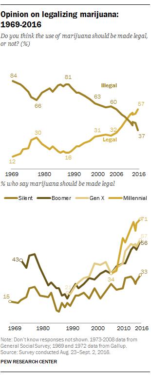 Opinion on legalizing marijuana, 1969-2016