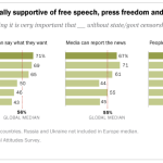 Americans especially supportive of free speech, press freedom and internet freedom