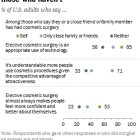Americans who have had cosmetic surgery view it more positively than those who haven't