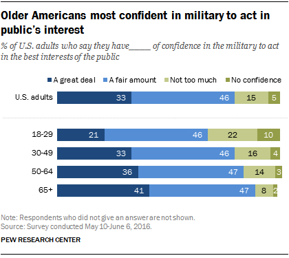 Older Americans most confident in military to act in public's interest