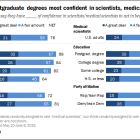 Those with postgraduate degrees most confident in scientists, medical scientists
