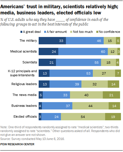 Americans' trust in military, scientists relatively high; media, business leaders, elected officials low