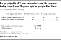 Large majority of Trump supporters say life is worse today than it was 50 years ago for people like them