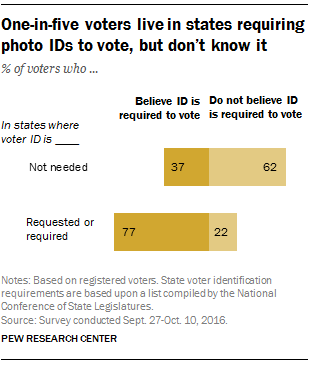 Many Americans unaware of their states' voter ID laws   Pew