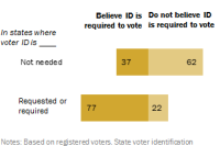 One-in-five voters live in states requiring photo IDs to vote, but don't know it