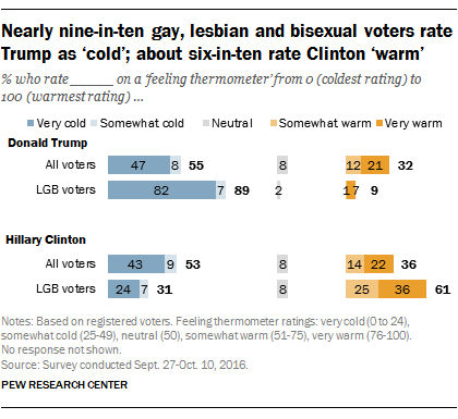 Social science gay lesbian and bisexual study