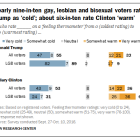 Nearly nine-in-ten gay, lesbian and bisexual voters rate Trump 'cold'; about six-in-ten rate Clinton 'warm'
