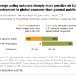 Foreign policy scholars sharply more positive on U.S. involvement in global economy than general public