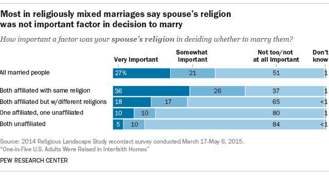 Shared religious beliefs in marriage important to some, but
