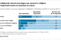 Most in religiously mixed marriages say spouse's religion was not important factor in decision to marry