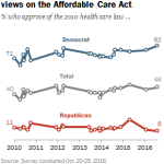 Republicans, Democrats hold opposing views on the Affordable Care Act