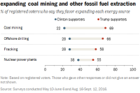 Wide gap between Trump, Clinton supporters on expanding coal mining and other fossil fuel extraction