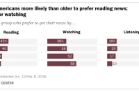 Younger Americans more likely than older to prefer reading news; older opt for watching