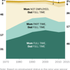 In nearly half of two-parent households, both mom and dad work full time