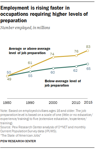 Key Findings About America S Workforce And Changing Job