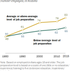 Employment is rising faster in occupations requiring higher levels of preparation
