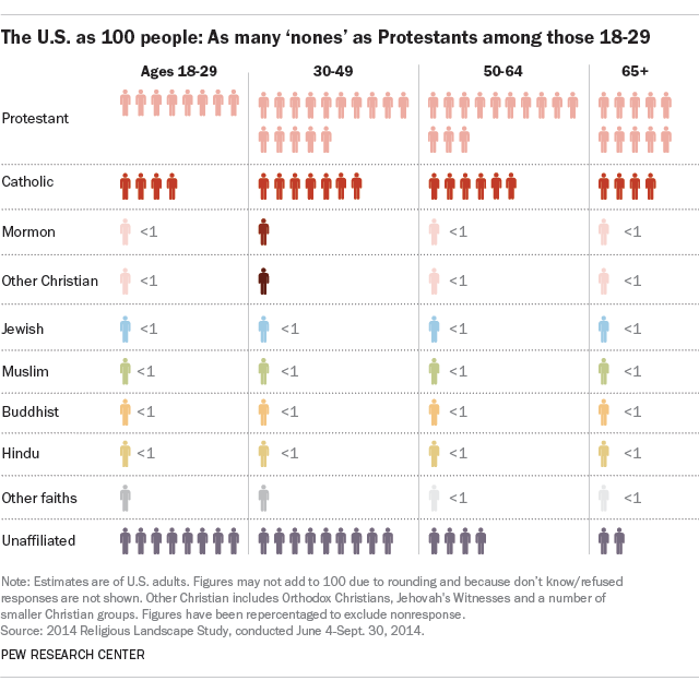 The U.S. as 100 people: As many 'nones' as Protestants among those 18-29