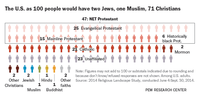 if the u s  had 100 people  charting americans u0026 39  religious