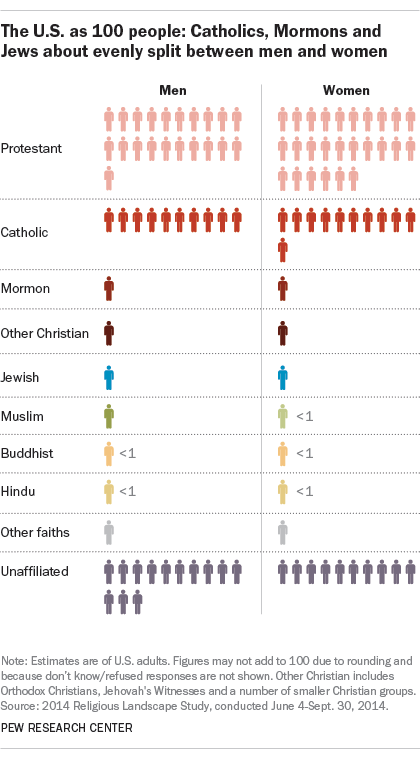 The U.S. as 100 people: Catholics, Mormons and Jews about evenly split between men and women